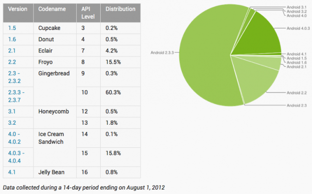 Android-Platform-Distribution