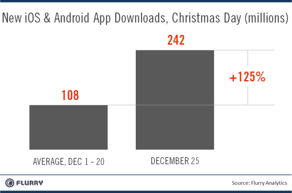 Apps Christmas