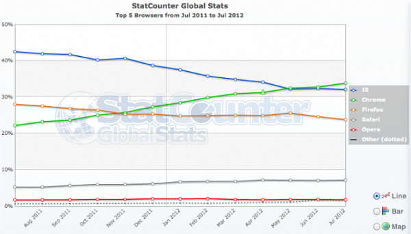 chrome-market-share-statcounter-june-2012